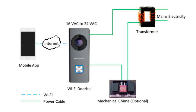 Hikvision DS-KB6003-WIP IP Video Doorbell WiFi