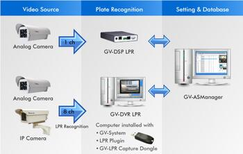 Geovision 620-LPR-001 LPR Software